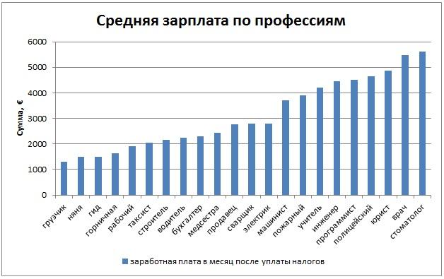 средняя зарплата в Дании по профессиям